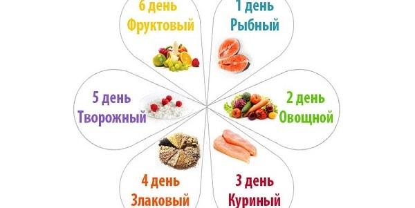 foto dieta 6 lepestkov menju 14