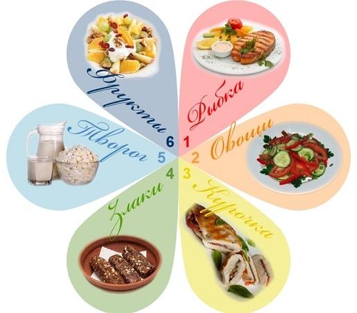 foto dieta 6 lepestkov menju 11